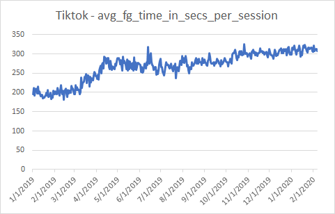Chart showing the average duration of TikTok sessions. The chart shows around 200 seconds per session through 1Q19, rising during 2Q19 to around 275 seconds, and steadily increasing to over 300 now.