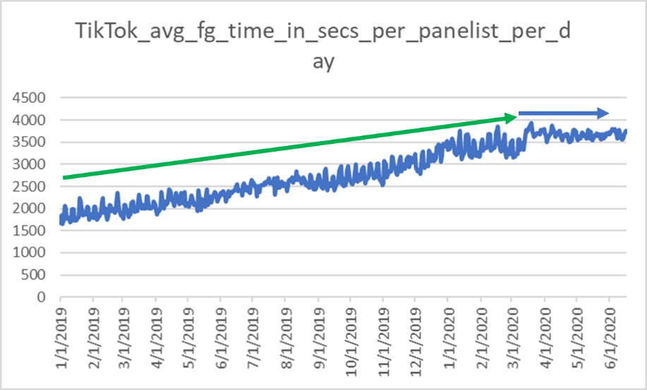 Chart showing average use of TikTok in seconds since 1 Jan 2019. Chart grows from 1750 seconds per day through to nearly an hour at the start of March 2020, then plateauing.