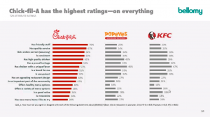 charts comparing chick-a-fil, popeyes and kfc on survey responses to various attributes, showing chick-a-fil having the highest scores on every attribute