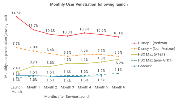 Chart showing mobile usage following launch of selected streaming services.
